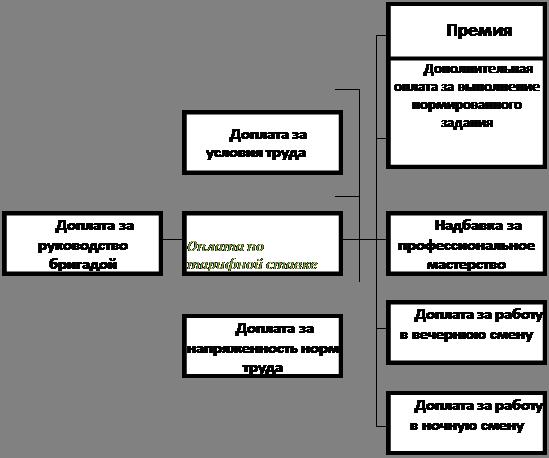 Рис. 2.5 Схема начисления