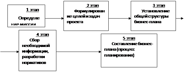 подготовки бизнес-плана