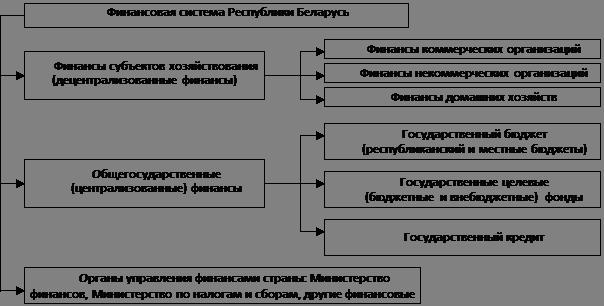 Схема финансовой системы